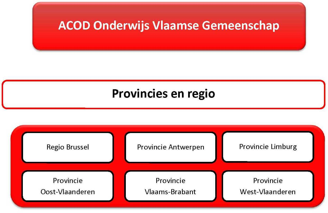 4a - Organogram regio en provincies